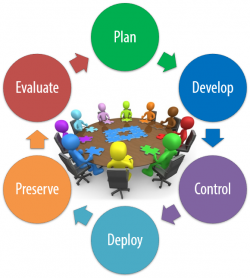 Content management phases
