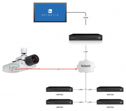 Motion detection with Axis cameras